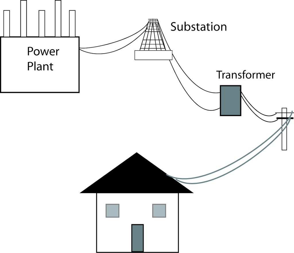 How power reaches your home – an overview